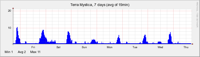 Onlinestatistik der letzten 7 Tage